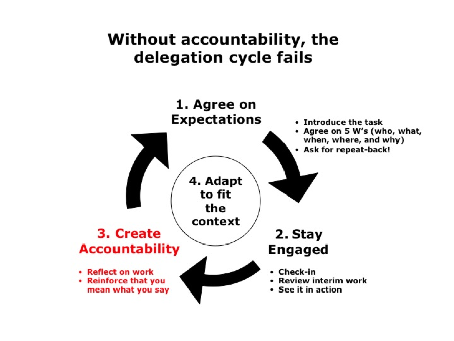Delegation Cycle