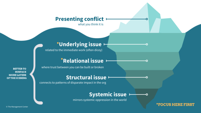 """A graphic of an iceberg in an ocean that shows five layers. The layer above the surface of the water says """"Presenting conflict: what you think it is."""" The layers below the surface, from top to bottom, say: """"Underlying issue: related to the immediate work (often dicey)""""; """"Relational issue: where trust between you can be built or broken""""; """"Structural issue: connects to patterns of disparate impact in the org""""; and """"Systemic issue: mirrors systemic oppression in the world."""" In the bottom right corner, there's an asterisk that says """"focus here first."""" This note refers to the """"underlying issue"""" and """"relational issue"""" layers of the iceberg. On the left, a curly bracket points to the layers beneath the surface and there is text that says """"better to surface more layers of the iceberg."""""""